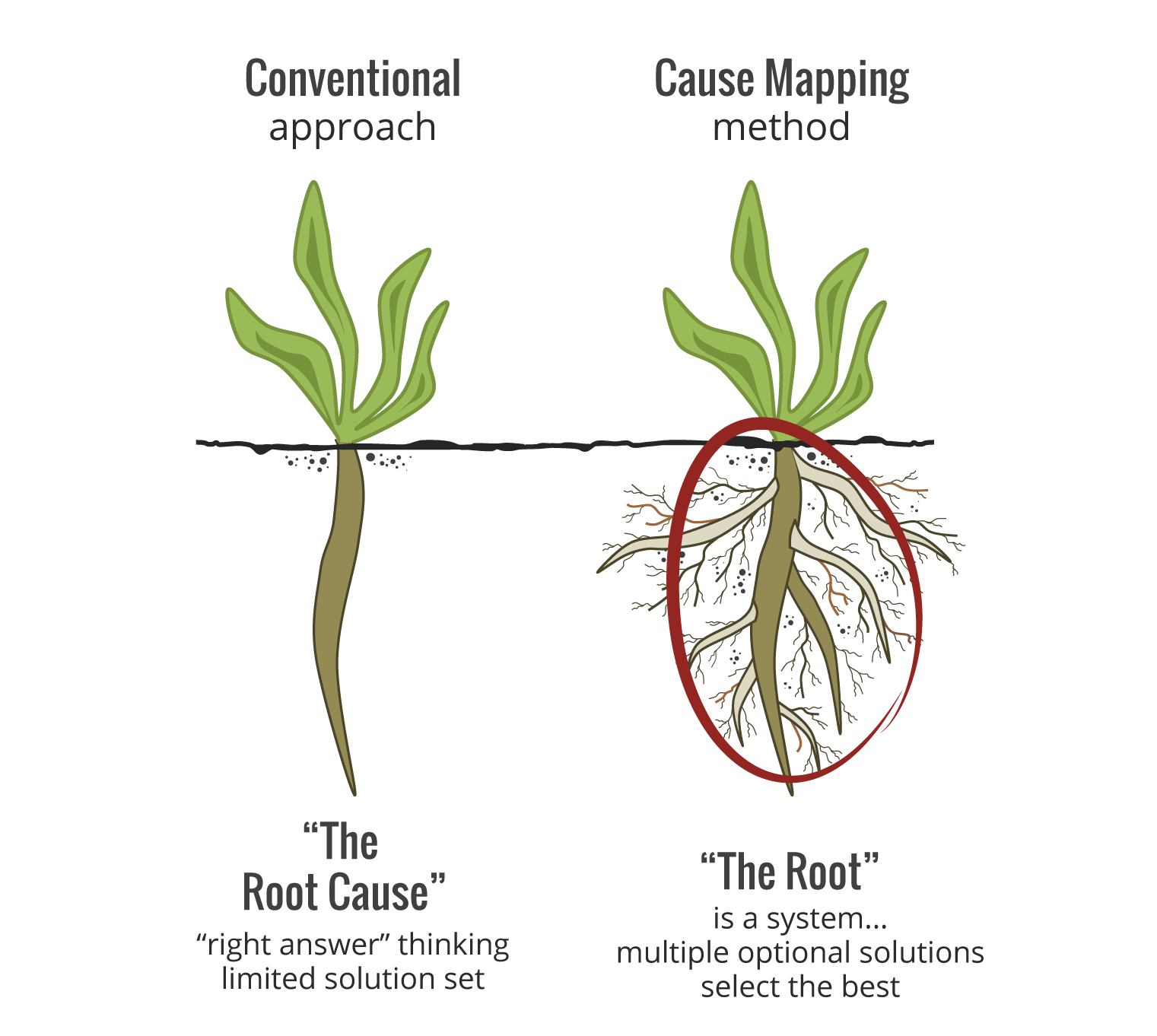 What Is Root Cause Analysis Root Cause Explained