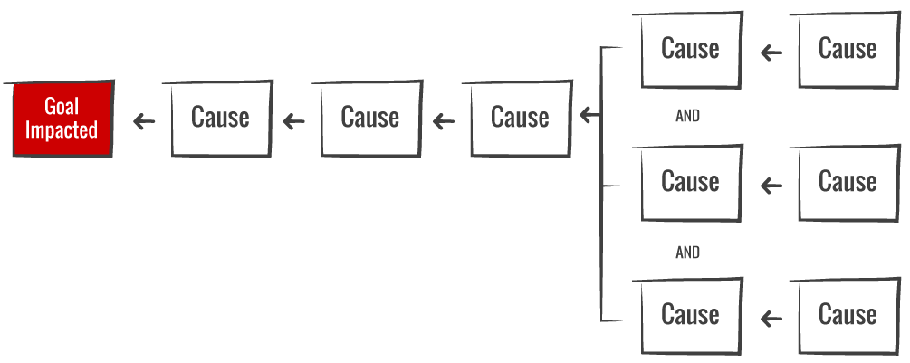 Cause And Effect Map Cause Mapping® Method | ThinkReliability, Root Cause Analysis
